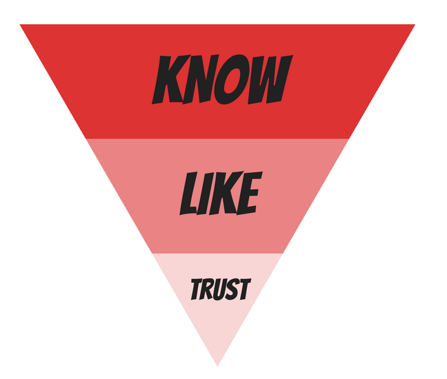 know-like-trust-funnel